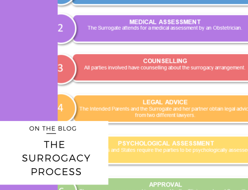 The Surrogacy Process in Australia