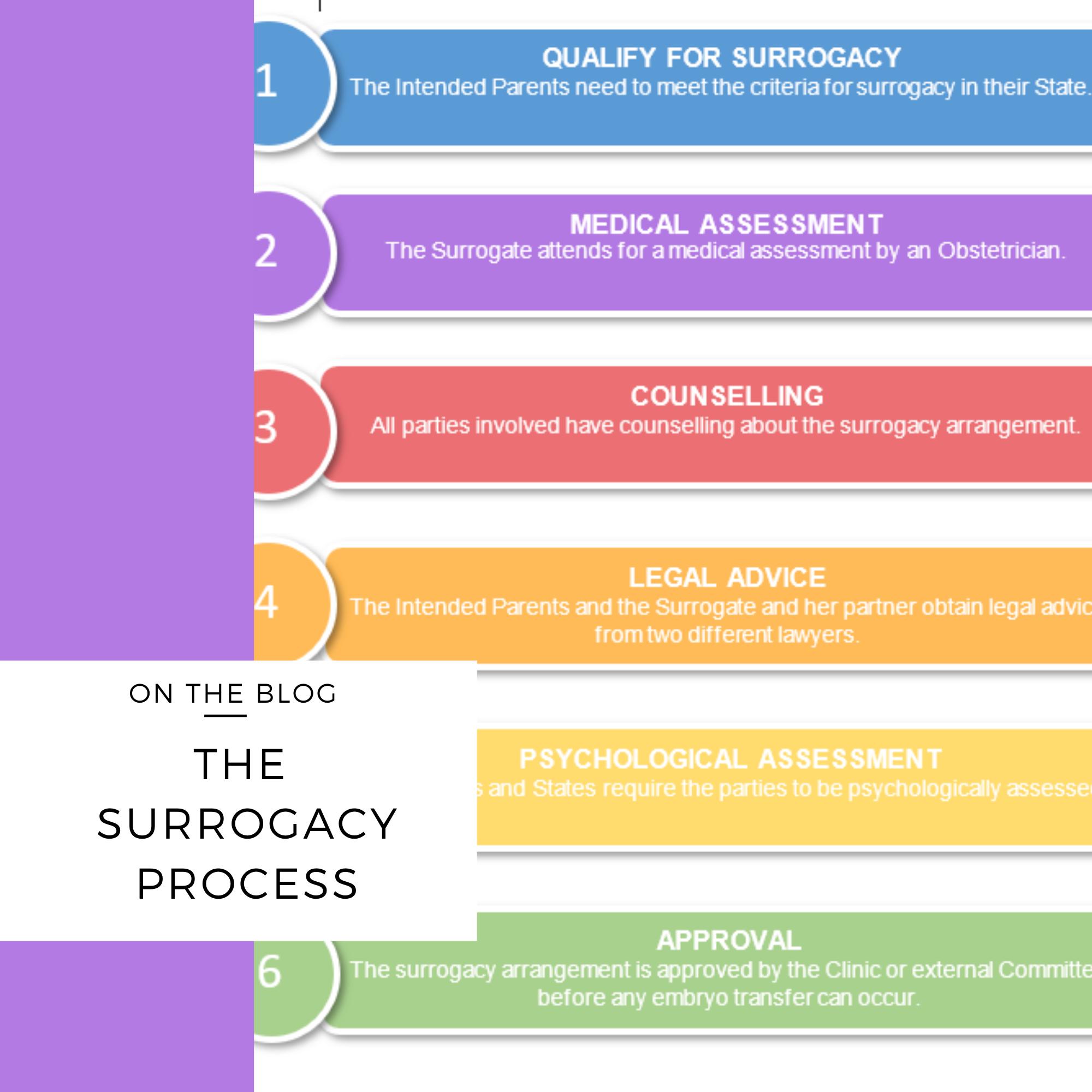 surrogacy process