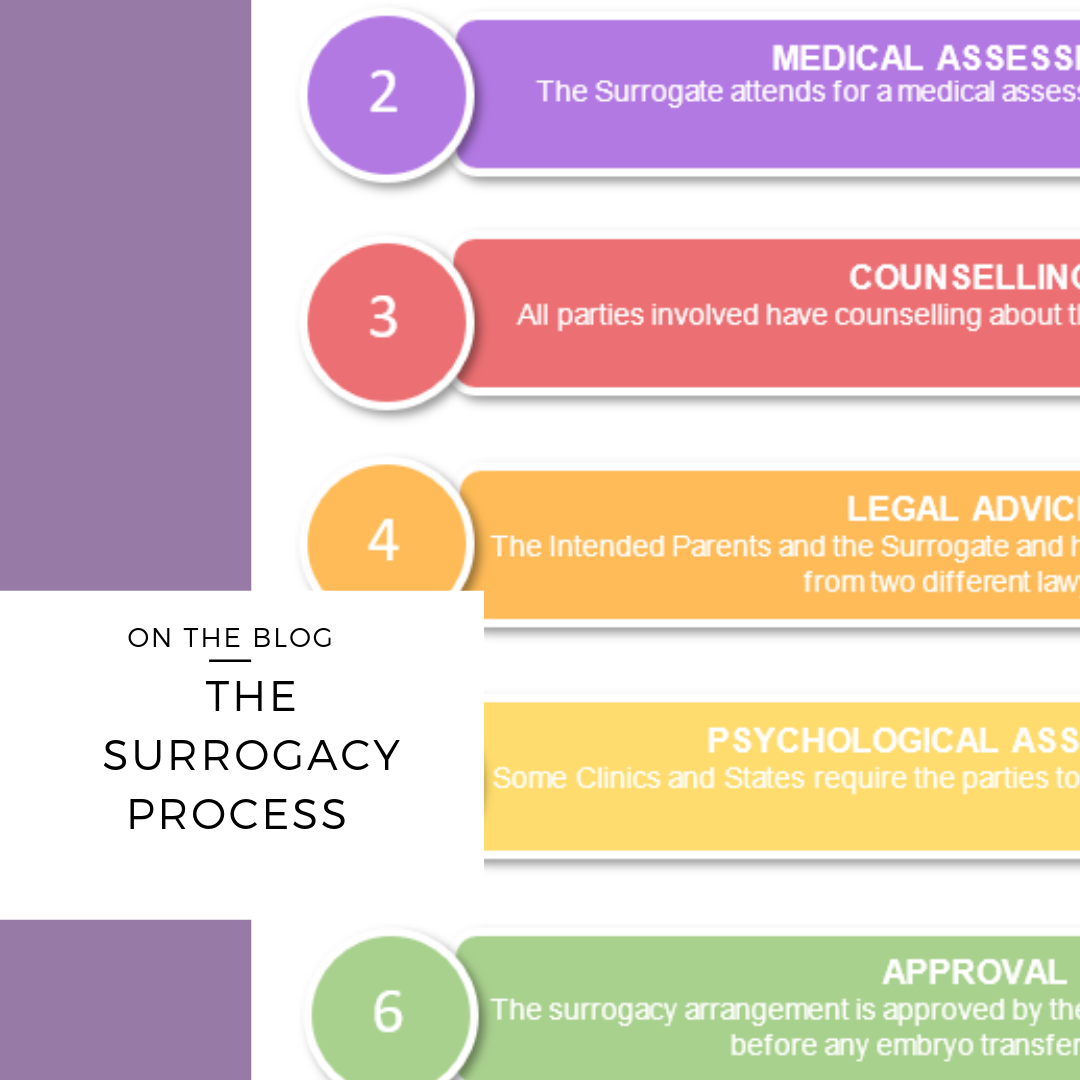 surrogacy process in australia